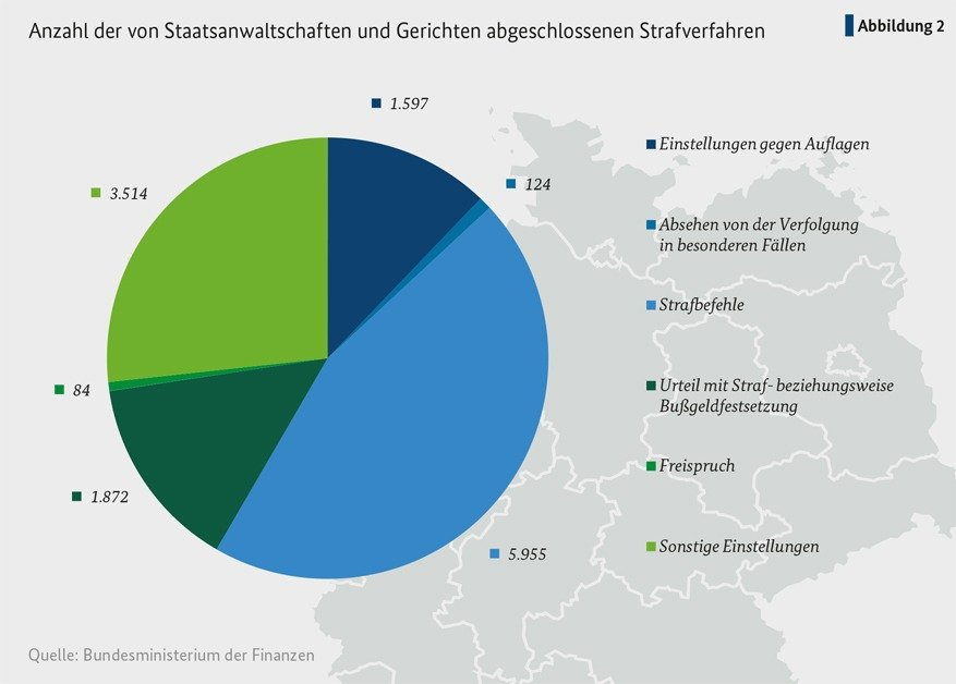 Anzahl der von den Staatsanwaltschaften und Gerichten in 2017 abgeschlossenen Steuerstrafverfahren